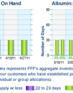 Ivig supply index represents fff   aggregate inventory of all products for our customers who also enterprises biosupply trends rh fffenterprises