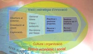 Procés d'Innovació