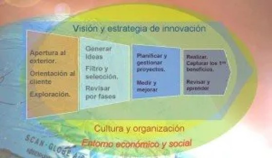 Innovation process 2 es