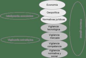 Inteligencia económica y vigilia es