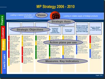 Strategic axes 1 en