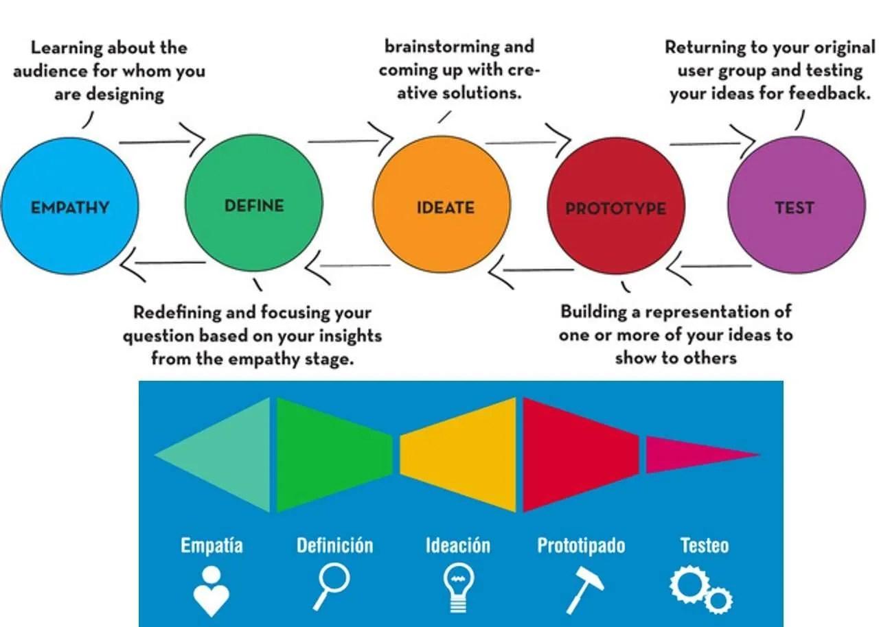 Design Thinking Vs Technological Innovation