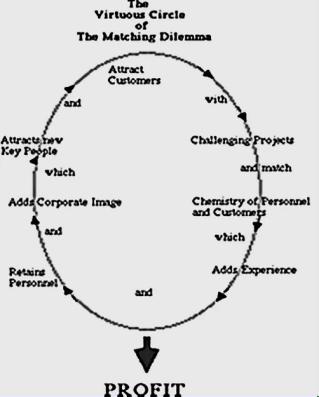 Virtuous circle. Karl E. Sveiby