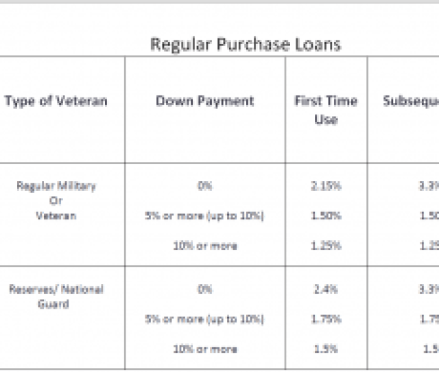 For All Va Home Loans The Funding Fee May Be Paid In Cash Or It May Be Included In The Loan Most Common Way Disabled Vets Are Often Exempt From Paying