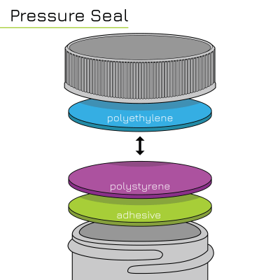 Types of Seals: Pressure Seal Liner Infographic PS22