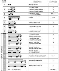 Motor Vehicle Classification - impremedia.net