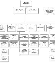Organization chart also fhwa federal highway administration rh fhwat