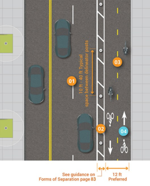 Graphic depicts running two-way separated bike lane on right-side of three-lane, two-way street. 12 feet preferred lane width, example painted buffer with delineator posts shown at 15 foot recommended spacing.