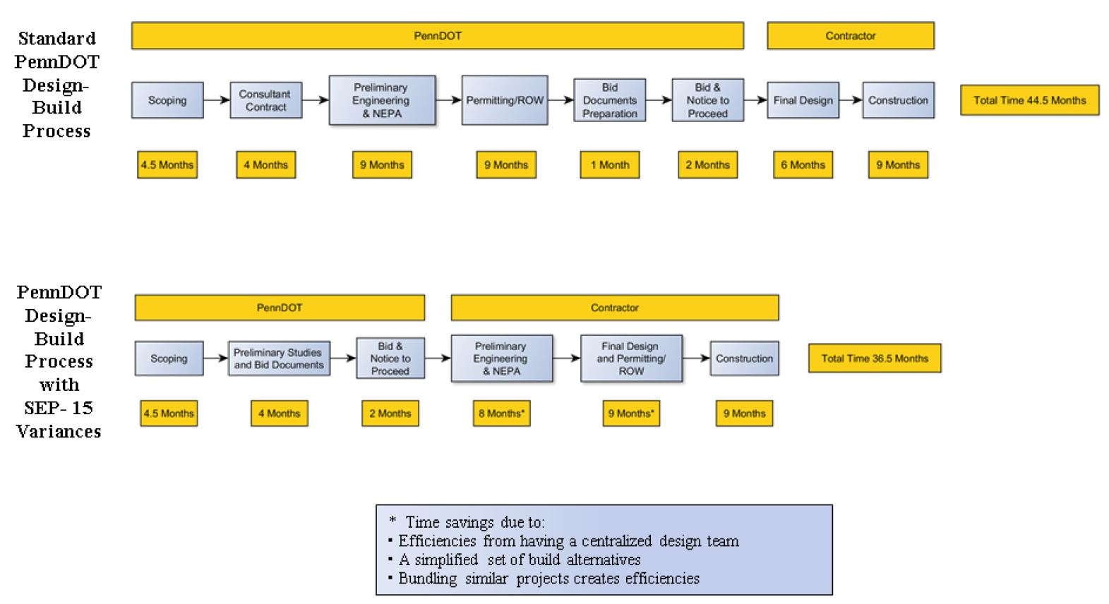 rfp process diagram wiring for car ignition system fhwa - center innovative finance support p3 toolkit: programs, institutions and financial ...