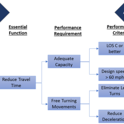 Rfp Process Diagram 2005 Nissan Altima Ignition Wiring Fhwa - Center For Innovative Finance Support P3 Toolkit: Publications