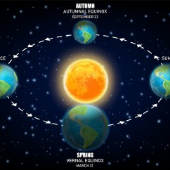 What Are The Two Diagram Solstice 36 Volt Is A And An Equinox Why Should