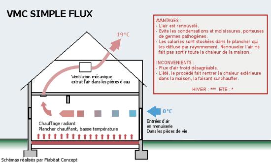 5 puits canadien maison bioclimatique. Black Bedroom Furniture Sets. Home Design Ideas
