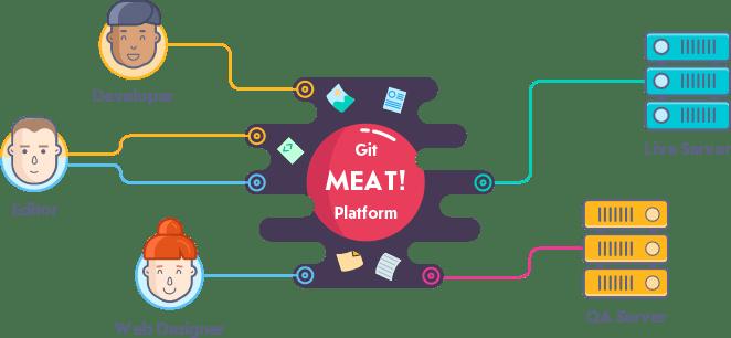 meat-idea