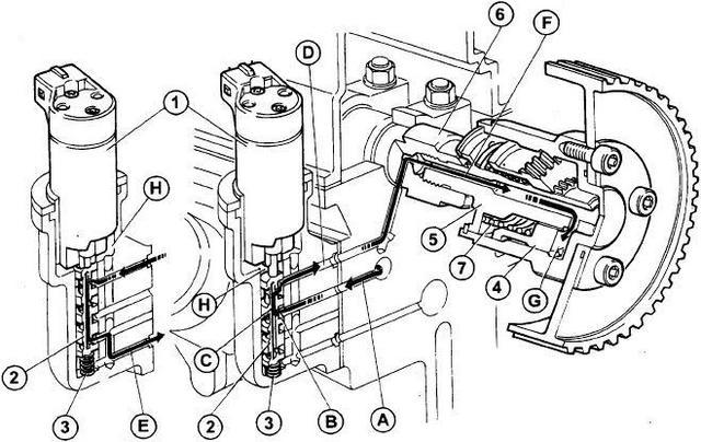 Leírások: A vezérlésmódosító működése (2.0 20V HGT)