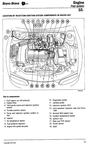 Technical: 1999 FIAT BRavo 14 Ltr  Starting Problem