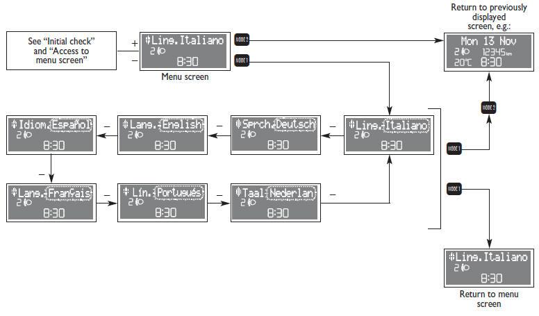 Language (Lang.) :: Reconfigurable multifunction display