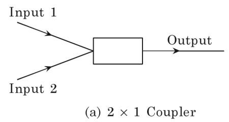Fiber Optic Couplers and Splitters Tutorial