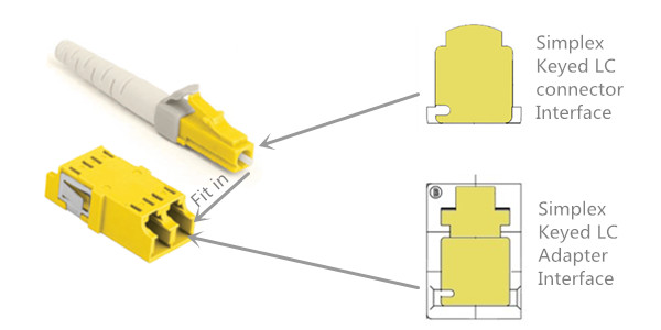 keyed-lc-connector-and-adapter