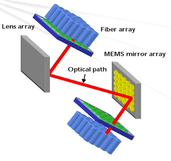 mems-optical-switch