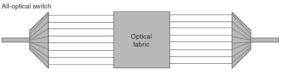 ooo-optical-switch