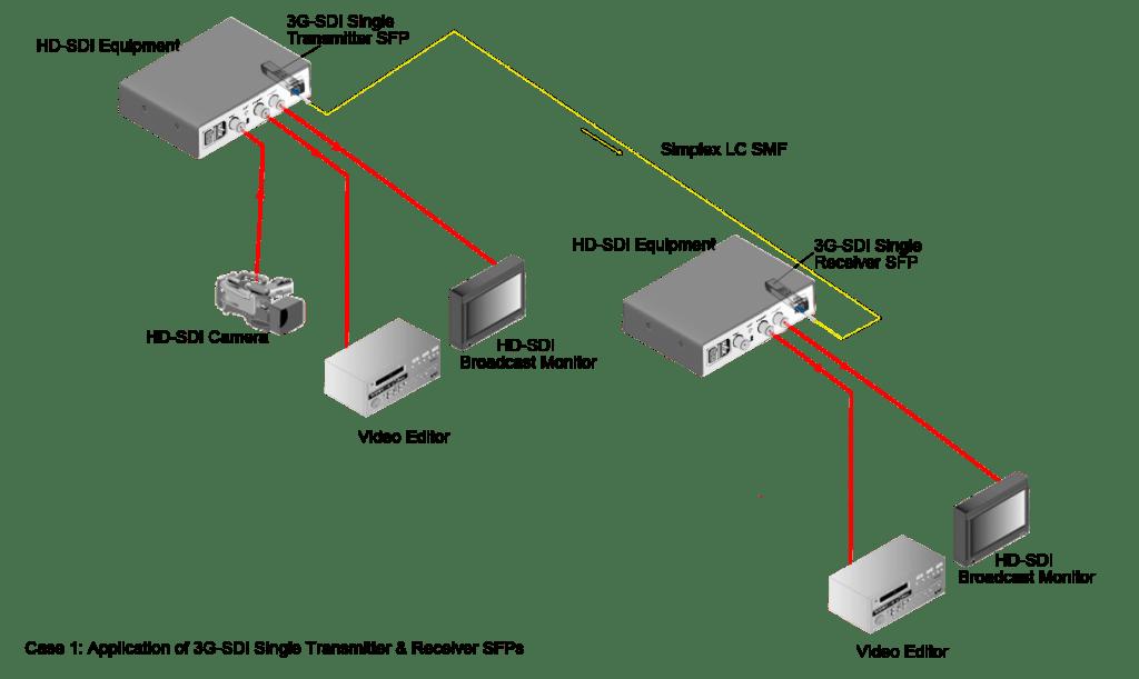 case1-3g-sdi-tx-rx-1024x611