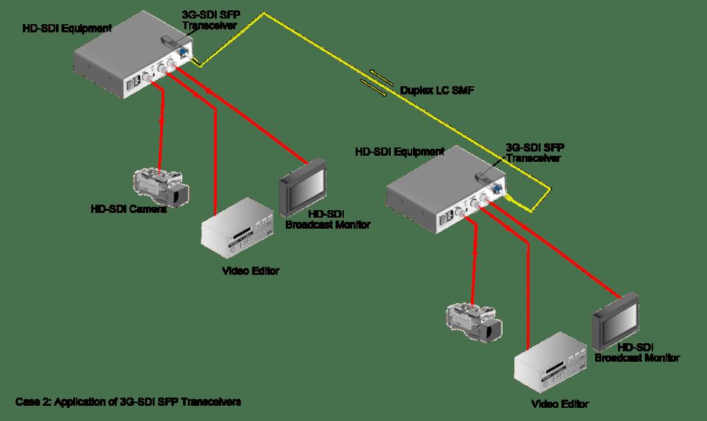 case2-3g-sdi-sfp-transceiver-1024x611