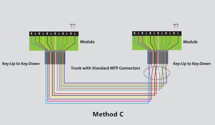 method-c