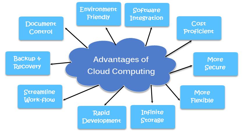 cloud-computing-advantages