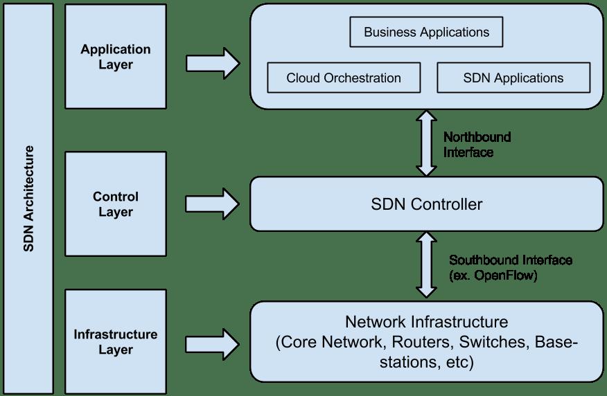 sdn-architecture