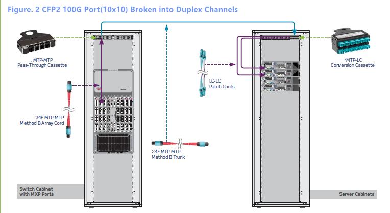 CFP2 100G port (10x10)