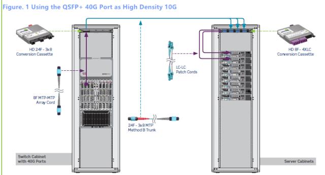 QSFP+ 40G to 10G
