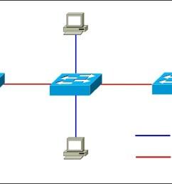 switch port types trunk port vs access port [ 1482 x 667 Pixel ]