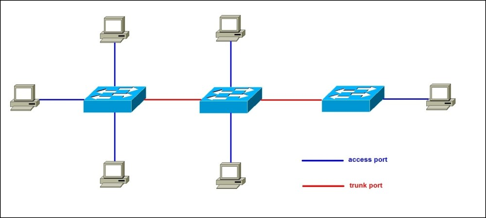 medium resolution of switch port types trunk port vs access port