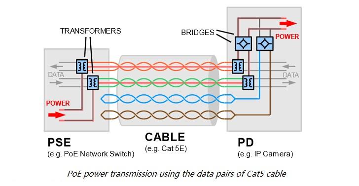 standard cat5 wiring diagram 2006 mitsubishi eclipse radio fundamentals of power over ethernet (poe) - fiber optic componentsfiber components
