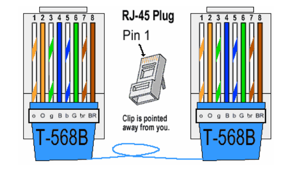 t568b color diagram wiring for stratocaster what is rj45 connector? connector used in ethernet connectivityfiber optic components