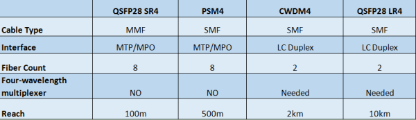 100g qsfp28 transceivers 1