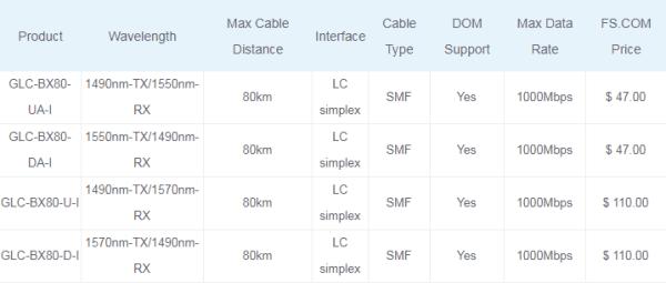 80km Cisco BiDi SFP