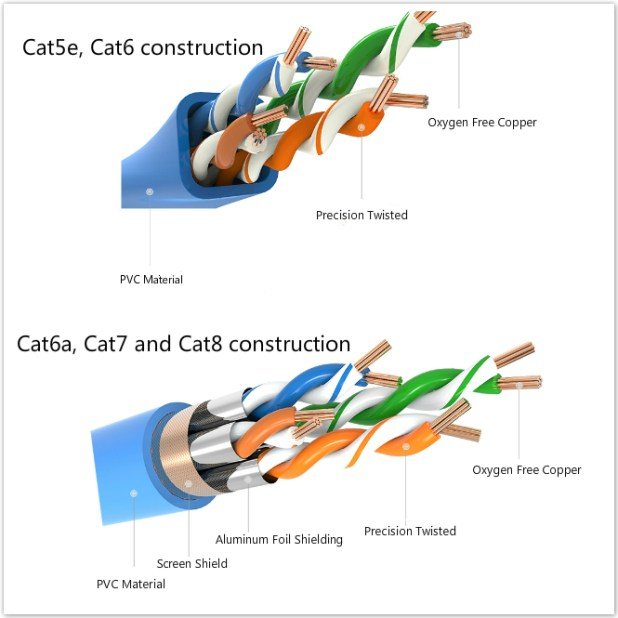 Ethernet cable speed factor