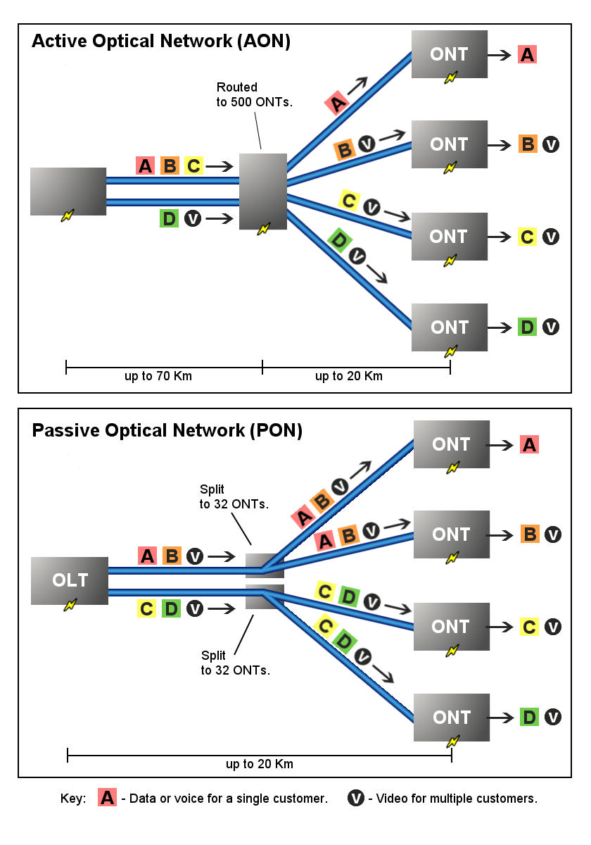 hight resolution of the network pon type vs aon