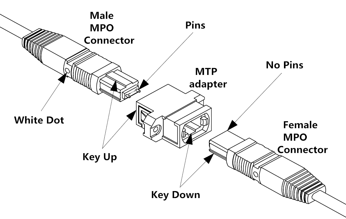 MTP vs MPO Connectivity in High Density Data Centers
