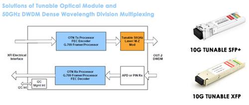 10G DWDM Tunable SFP+ & DWDM Tunable XFP+