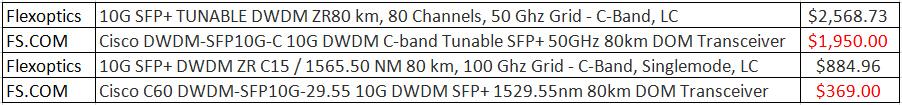 DWDM SFP+ Vs Tunable SFP+
