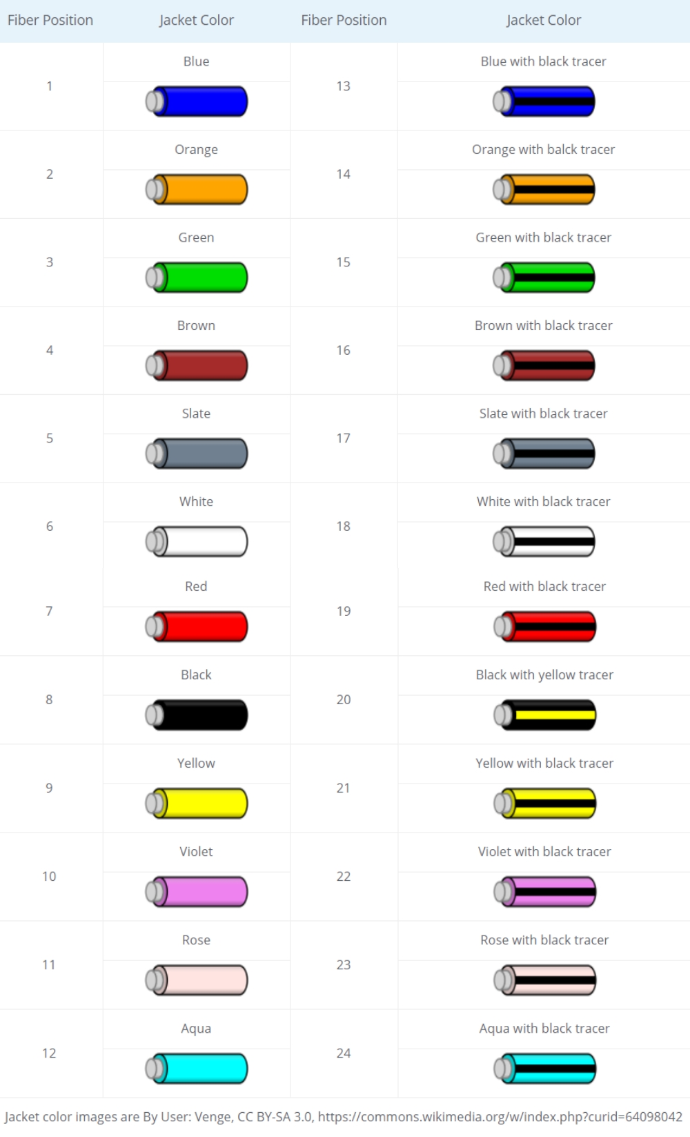 medium resolution of fiber patch cord color code for inner cable organization