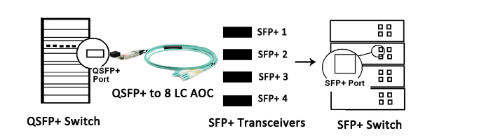 40GQSFP-PLUS-8LC-AOC