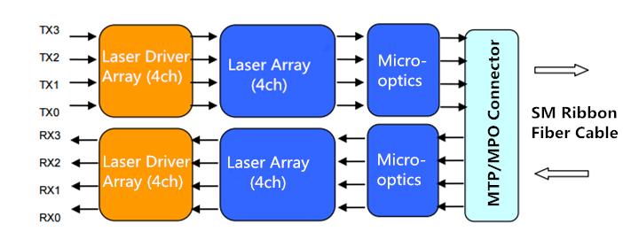 Optical Fiber Transmitter Block Diagram