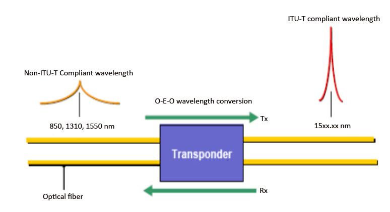 WDM-transponder