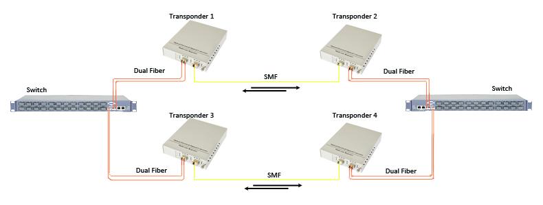 Double Fiber Capacity With Dual Fiber to Single Fiber Conversion (single link)