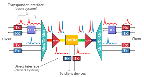 DWDM-System