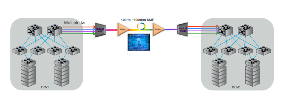 DWDM solution for 3000 km