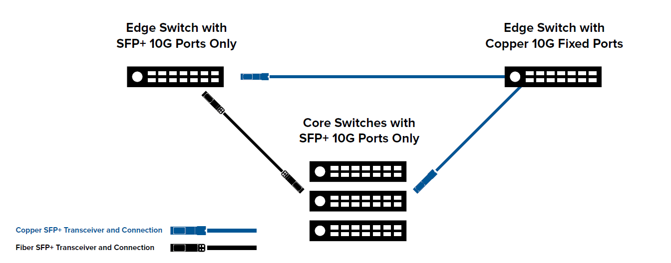 Scenrio 2 network-upgrade-to-10G